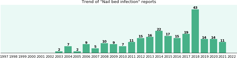 Nail bed infection: 204 reports from FDA and social media.