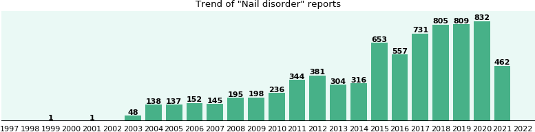 Nail disorder: 5,122 reports from FDA and social media.