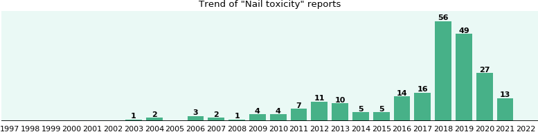 Nail toxicity: 129 reports from FDA and social media.