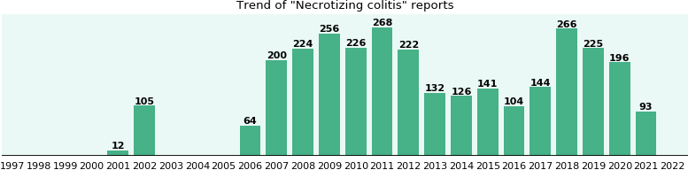 Necrotizing colitis: 2,400 reports from FDA and social media.