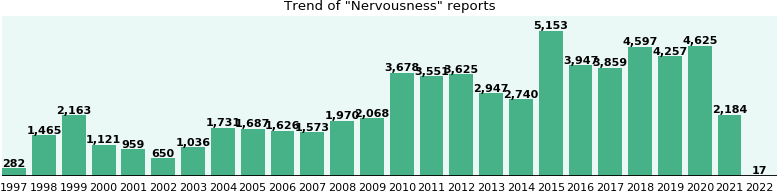 Nervousness: 44,969 reports from FDA and social media.