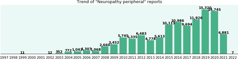 Neuropathy peripheral: 59,660 reports from FDA and social media.