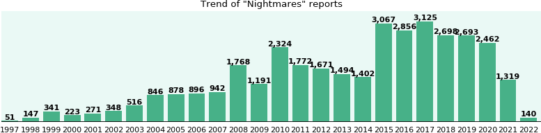 Nightmares: 21,684 reports from FDA and social media.