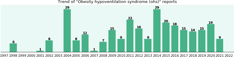 Obesity hypoventilation syndrome (ohs): 212 reports from FDA and social media.