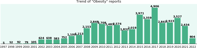 Obesity: 30,780 reports from FDA and social media.