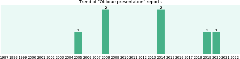 Oblique presentation: 5 reports from FDA and social media.