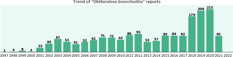 Obliterative bronchiolitis: 1,043 reports from FDA and social media.