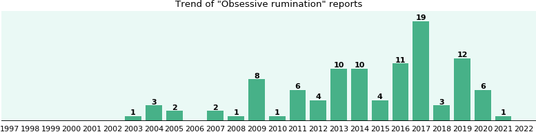 Obsessive rumination: 68 reports from FDA and social media.