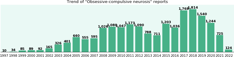 Obsessive-compulsive neurosis: 12,491 reports from FDA and social media.