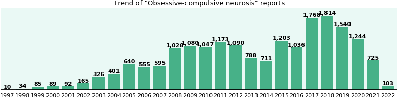 Obsessive-compulsive neurosis: 12,492 reports from FDA and social media.