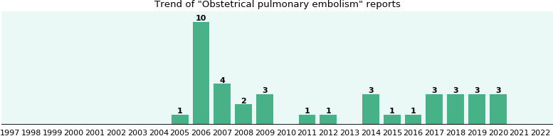 Obstetrical pulmonary embolism: 27 reports from FDA and social media.