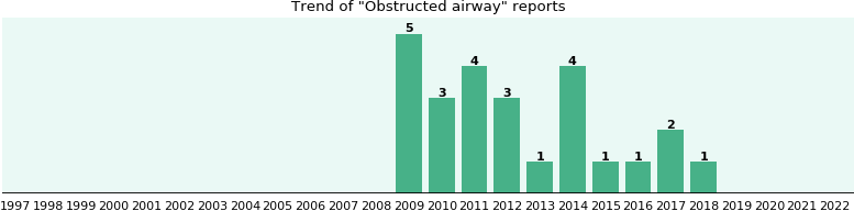 Obstructed airway: 22 reports from FDA and social media.