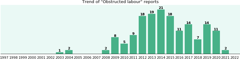 Obstructed labour: 133 reports from FDA and social media.