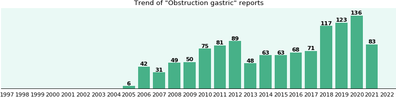 Obstruction gastric: 680 reports from FDA and social media.