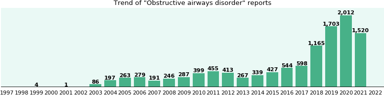 Obstructive airways disorder: 4,567 reports from FDA and social media.
