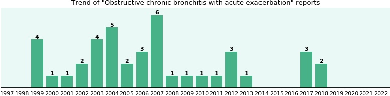 Obstructive chronic bronchitis with acute exacerbation: 37 reports from FDA and social media.