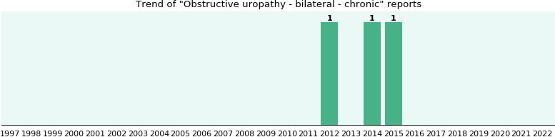 Obstructive uropathy - bilateral - chronic: 3 reports from FDA and social media.