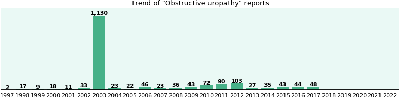 Obstructive uropathy: 1,850 reports from FDA and social media.