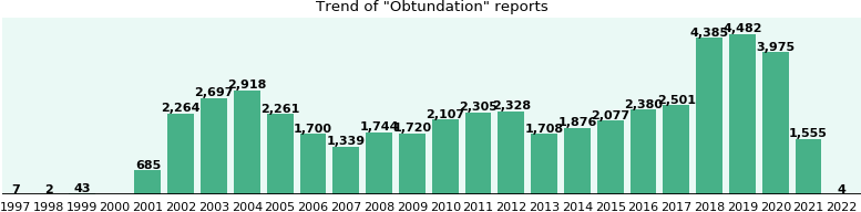 Obtundation: 32,727 reports from FDA and social media.