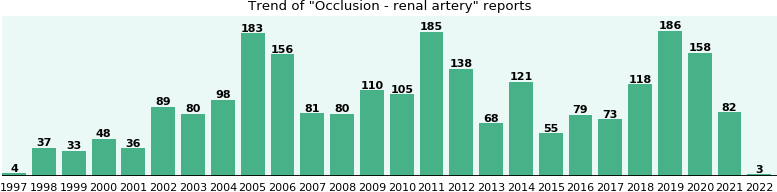 Occlusion - renal artery: 1,802 reports from FDA and social media.