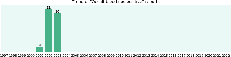 Occult blood nos positive: 45 reports from FDA and social media.