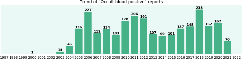 Occult blood positive: 1,833 reports from FDA and social media.