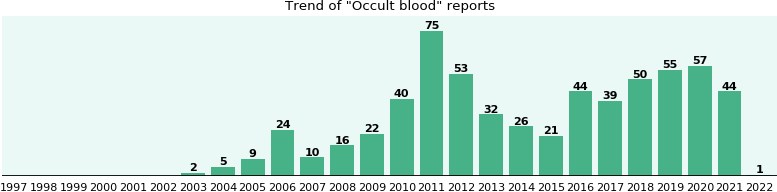 Occult blood: 443 reports from FDA and social media.