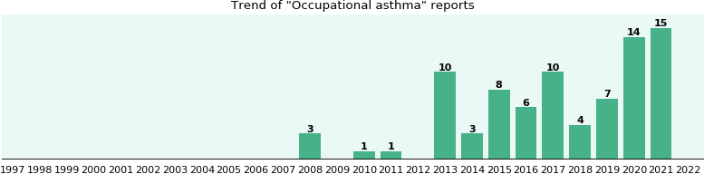 Occupational asthma: 34 reports from FDA and social media.