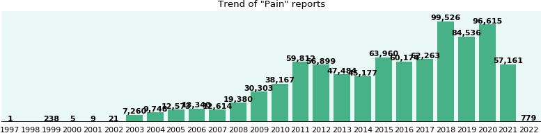 Pain: 494,245 reports from FDA and social media.