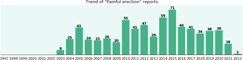 Painful erection: 580 reports from FDA and social media.