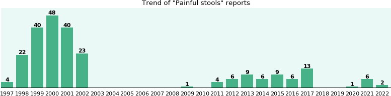 Painful stools: 225 reports from FDA and social media.