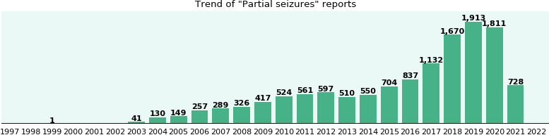 Partial seizures: 6,150 reports from FDA and social media.