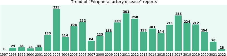 Peripheral artery disease: 3,263 reports from FDA and social media.