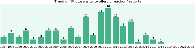 Photosensitivity allergic reaction: 128 reports from FDA and social media.