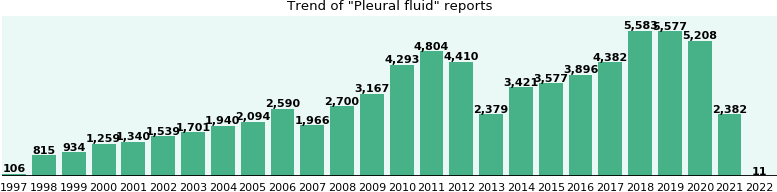 Pleural fluid: 48,876 reports from FDA and social media.