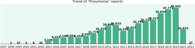 Pneumonia: 230,913 reports from FDA and social media.