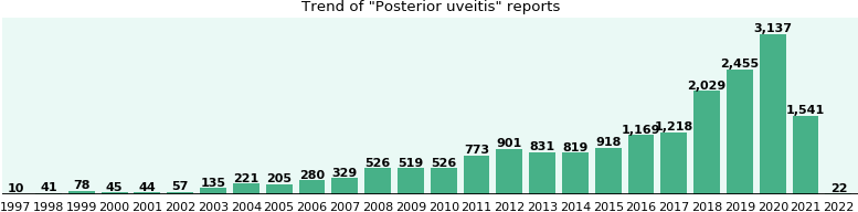 Posterior uveitis: 8,421 reports from FDA and social media.