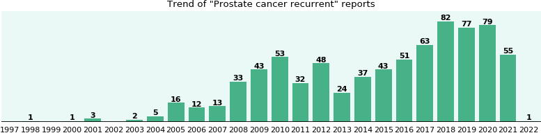 Prostate cancer recurrent: 534 reports from FDA and social media.