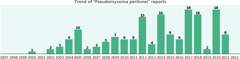 Pseudomyxoma peritonei: 129 reports from FDA and social media.