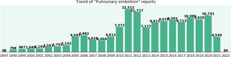 Pulmonary embolism: 112,995 reports from FDA and social media.