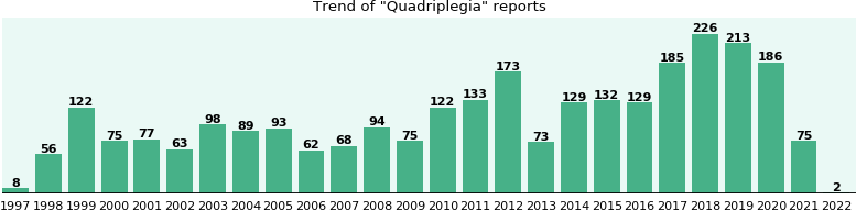 Quadriplegia: 1,915 reports from FDA and social media.