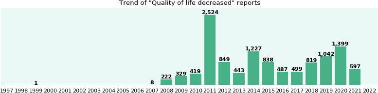 Quality of life decreased: 7,484 reports from FDA and social media.