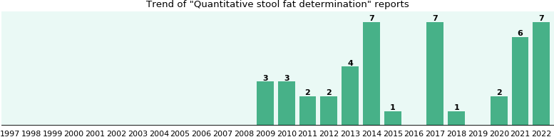 Quantitative stool fat determination: 27 reports from FDA and social media.