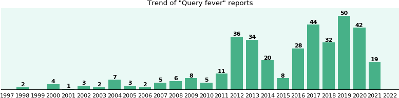 Query fever: 249 reports from FDA and social media.