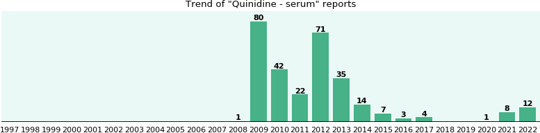 Quinidine - serum: 278 reports from FDA and social media.