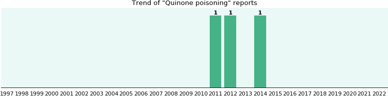 Quinone poisoning: 3 reports from FDA and social media.
