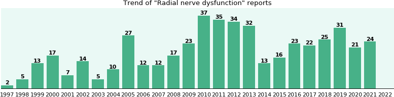 Radial nerve dysfunction: 387 reports from FDA and social media.