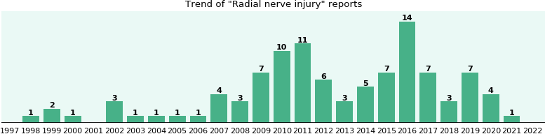 Radial nerve injury: 81 reports from FDA and social media.