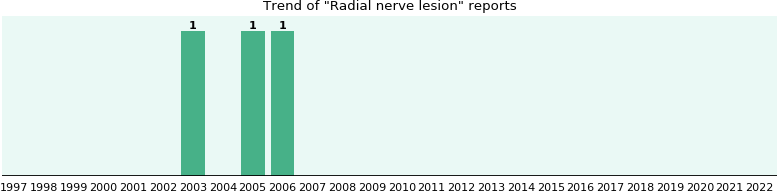 Radial nerve lesion: 3 reports from FDA and social media.