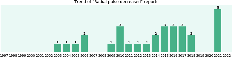 Radial pulse decreased: 25 reports from FDA and social media.